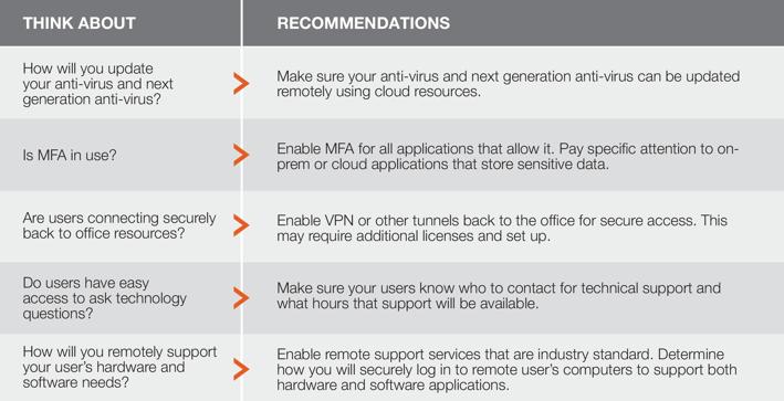 Remote Work Checklist-Shortened